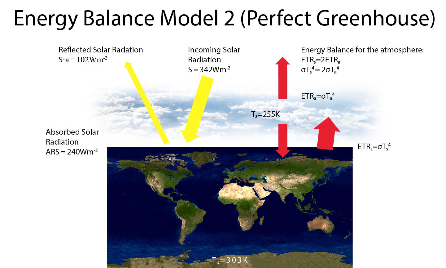 As Fig. B2.1 but for the 'Perfect Greenhouse' model.