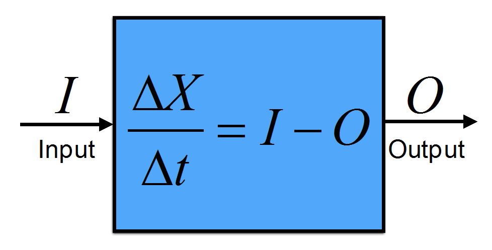 Illustration of the budget equation. A box containing a conserved quantity X that does not include internal sources or sinks will change in time according to the external inputs minus the outputs.