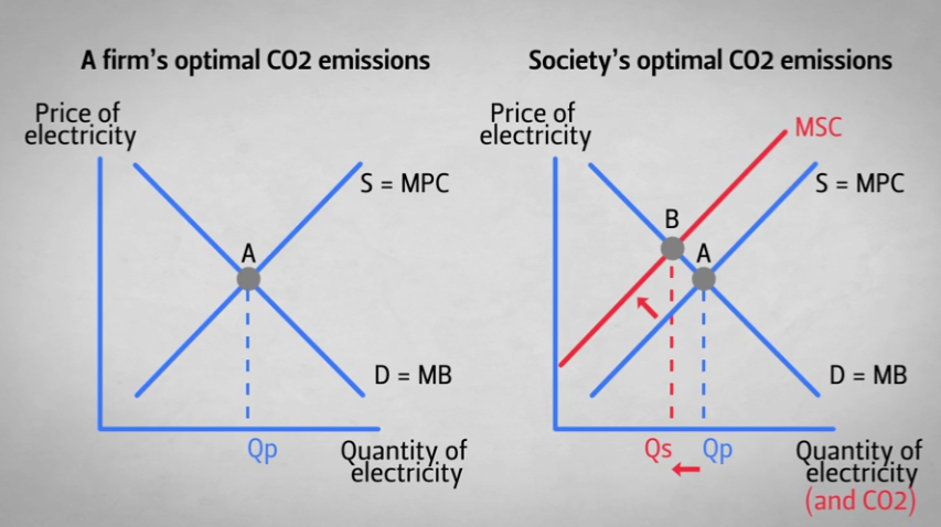 "Optimal CO2 emissions graphic example. See also Climate Change Awareness Module 3: The Role of Economics. Forward to the ""Why is this problem occurring"" section of the module."