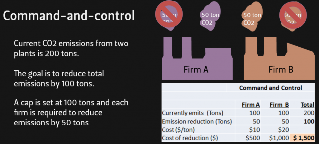 "Command-and-control example See also Climate Change Awareness Module 3: The Role of Economics. Forward to the ""Comparing command-and-control to cap-and-trade"" section of the module for an illustrated comparison."