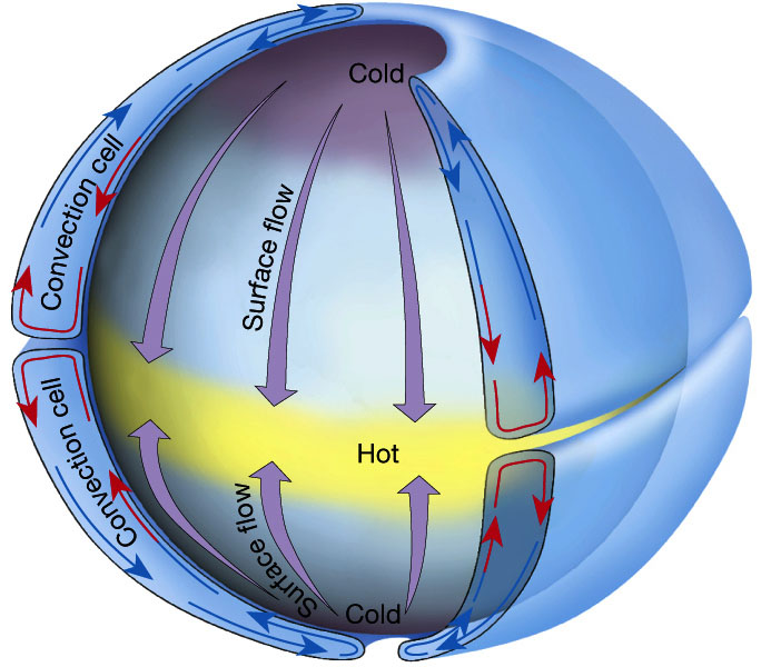 Atmospheric Circulation on a Non-Rotating Earth. Figure 7.5 in The Atmosphere, 8th edition, Lutgens and Tarbuck, 8th edition, 2001. From ux1.eiu.edu.