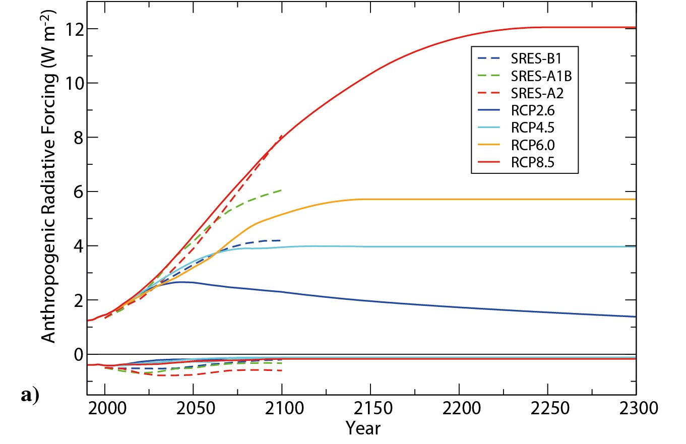 Anthropogenic radiative forcing as a function of time for the current (RCP) and previous (SRES) IPCC scenarios. From ipcc.ch.