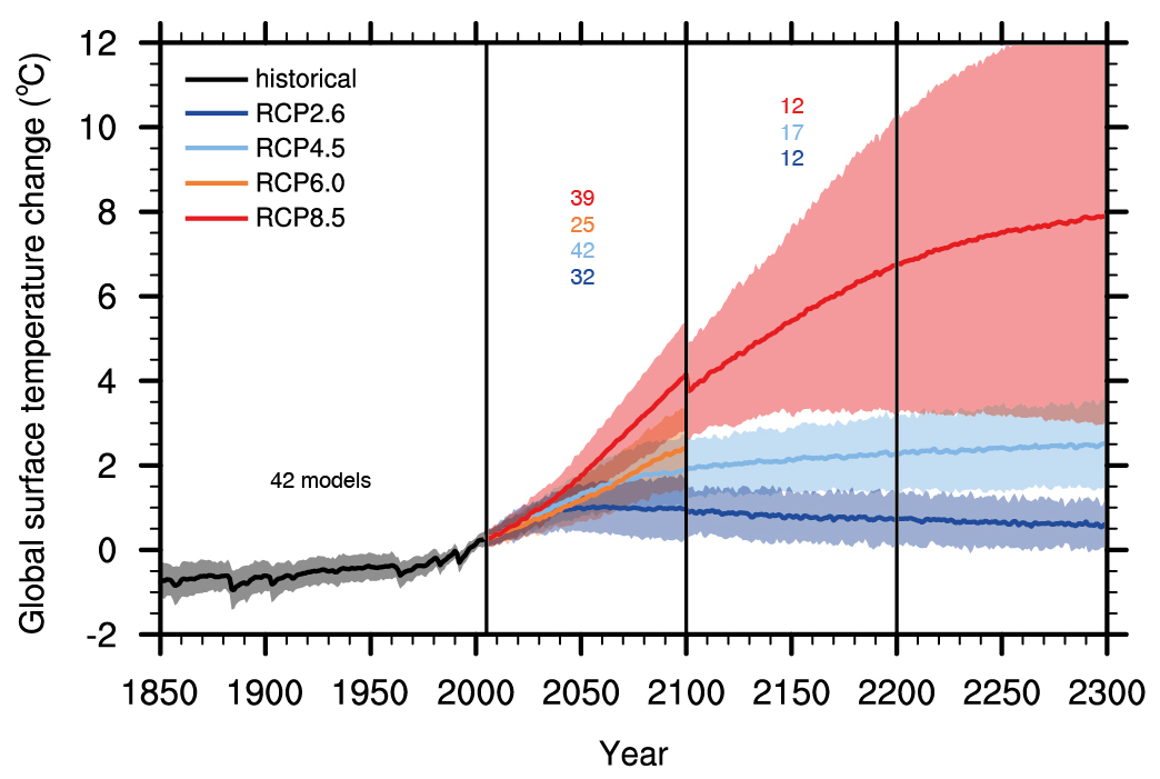 Global average surface temperature projections relative to 1986-2005. Shading indicates the 5 and 95% range and the line is the multi model mean. The black line with the grey shading represents historical simulations including variations in volcanic forcing. Since volcanic forcing is impossible to predict for the future, changes in natural radiative forcings are not considered in the projections. The number of climate models used is indicated. Not all models have simulated the full period until year 2300, which leads to a jump in the red line at year 2100. From ipcc.ch.