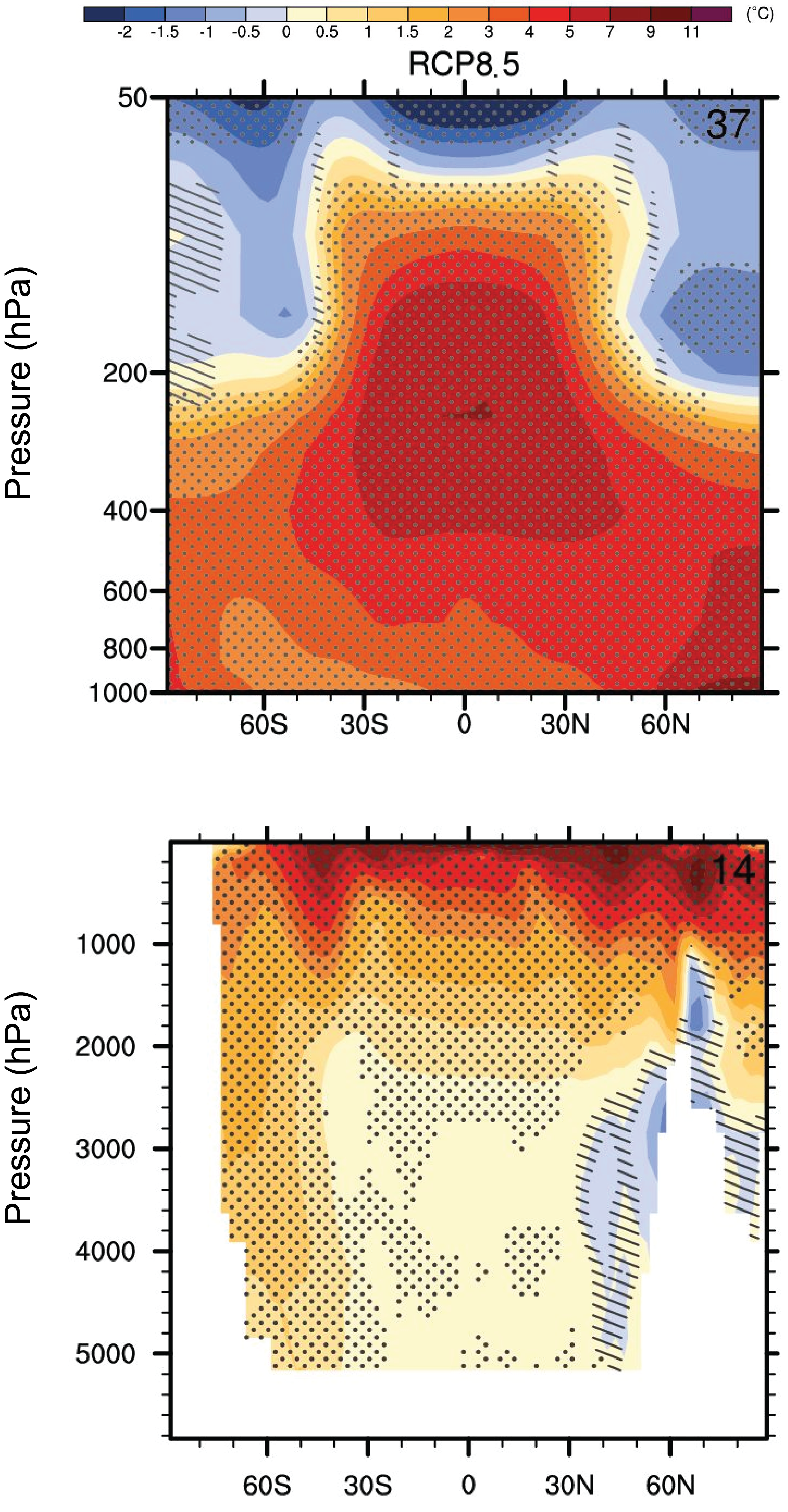 Zonally averaged temperature changes projected for the end of the 21st century in the atmosphere (top) and ocean (bottom) as a function of latitude and pressure (height, top) and depth (bottom) for scenario RCP8.5. Stippling indicates significance as in Fig. 4. Hatching indicates where changes are not significant with respect to 2 sigma variations of internal variability. Click on the ocean panel to see results for other scenarios. From ipcc.ch.