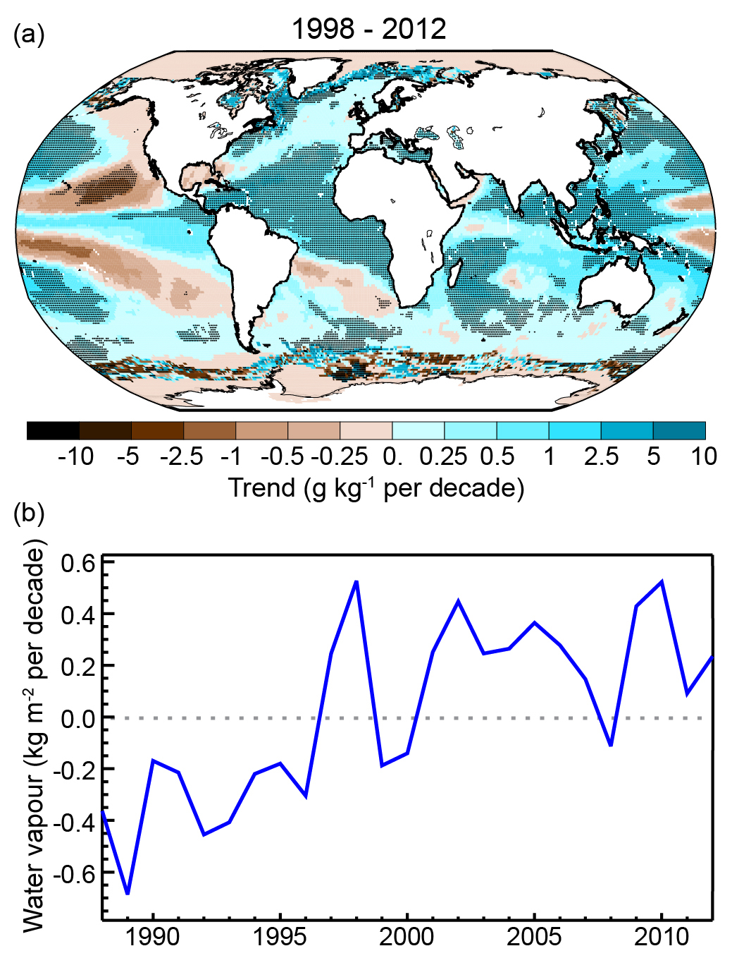 (a) Observed changes in surface specific humidity estimated from satellites. Dark shading indicates significant changes. (b) Changes in globally averaged water vapor content. From Harmann et al. (2013). Image from ipcc.ch.