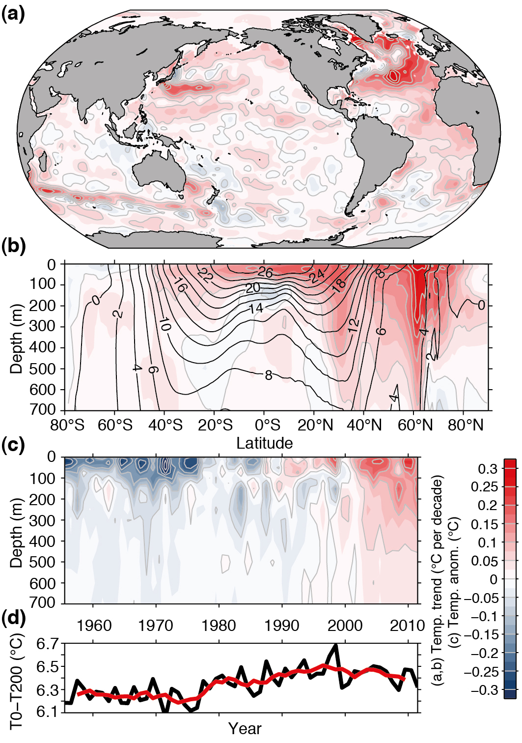 (a) Temperature trend over the top 700 m from 1971-2010. (b) Zonally averaged temperature trend. Black contour lines represent the mean temperature distribution. (c) Horizontally averaged temperature changes. (d) Changes in temperature difference between 200 m and the surface. From Rhein et al. (2013). Image from ipcc.ch.