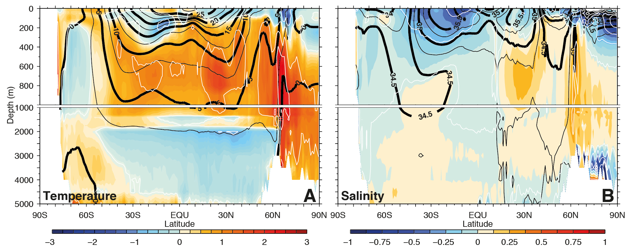 Zonally averaged differences in temperature (A) and salinity (B) between the multi model mean and observations (color contours and white lines). Black lines indicate observed temperature and salinity from the World Ocean Atlas 2009. From ipcc.ch.