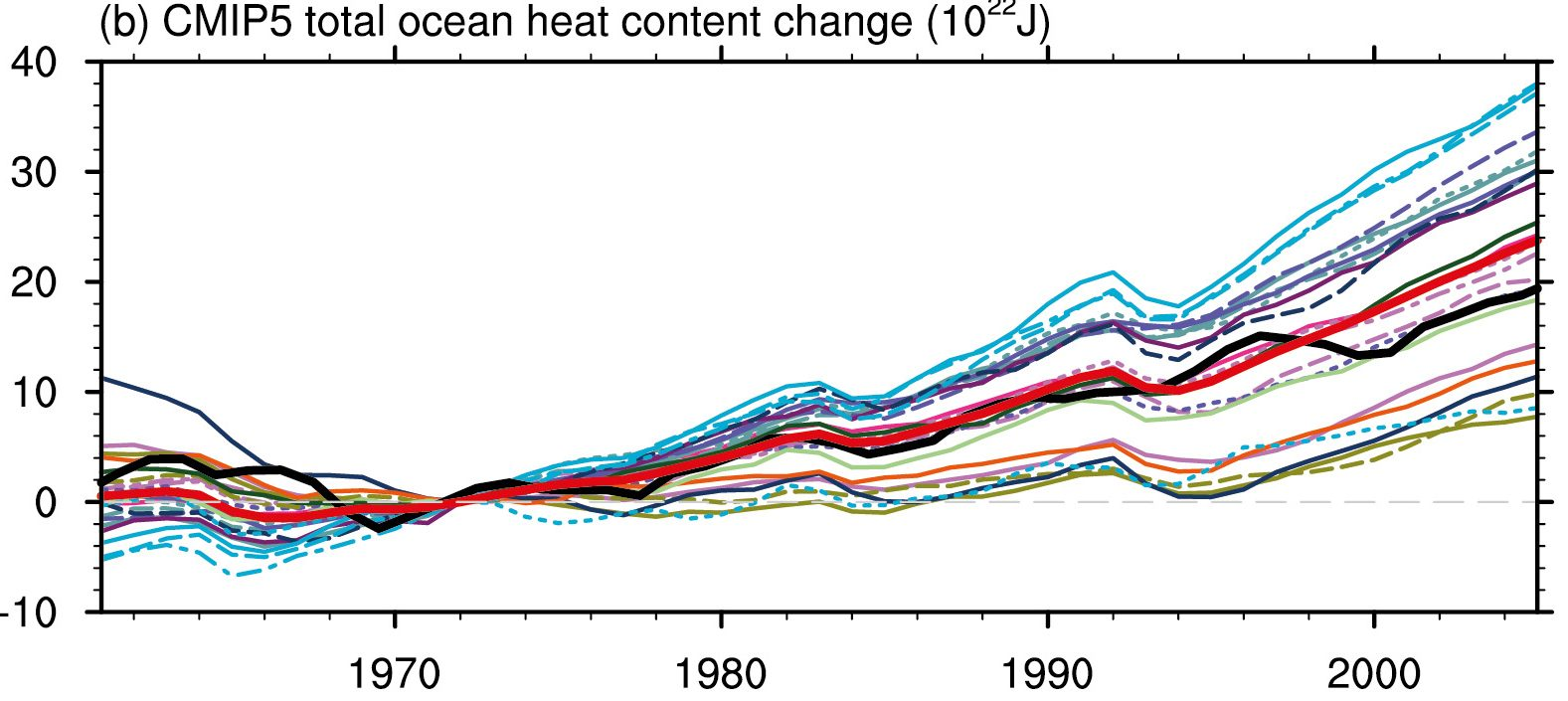 Changes in ocean heat content simulated by the CMIP5 models (thin lines), and their multi model mean (red thick line), compared to observations (black thick line). From ipcc.ch.