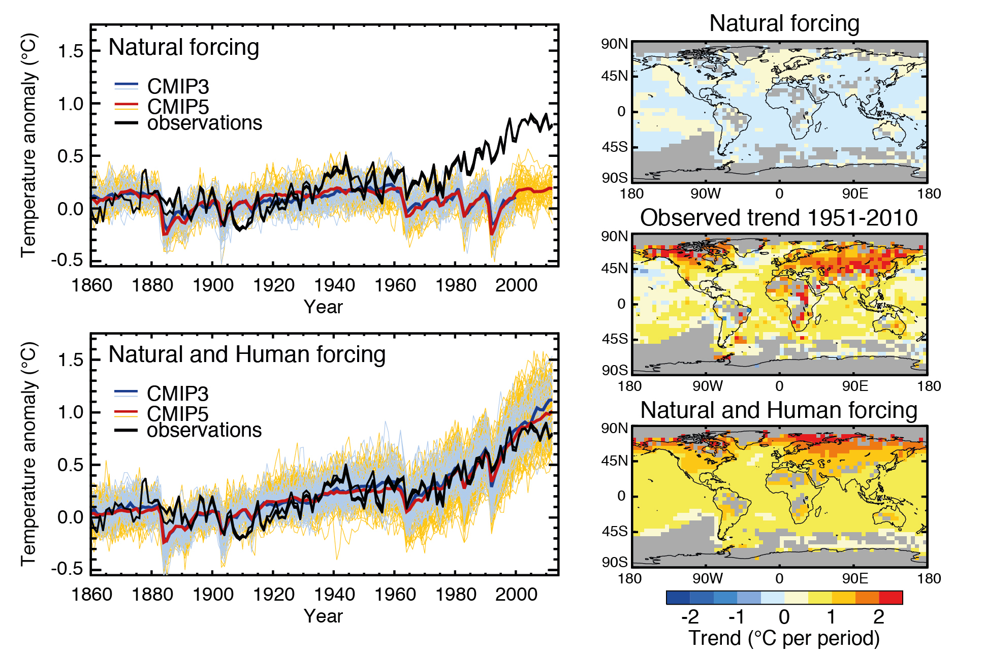 Comparison of climate model simulations with observed surface temperature changes. Left panels show timeseries of globally averaged surface temperatures from the current generation of climate models (CMIP5; yellow thin lines show individual models, red thick line shows the multi model mean) and the previous generation (CMIP3; blue lines, mostly obscured by the overlain yellow lines). Two sets of simulations are show. Top panels show models forced with natural forcings only, bottom panels show models forced with both natural and human forcings. From ipcc.ch. This is a key figure.