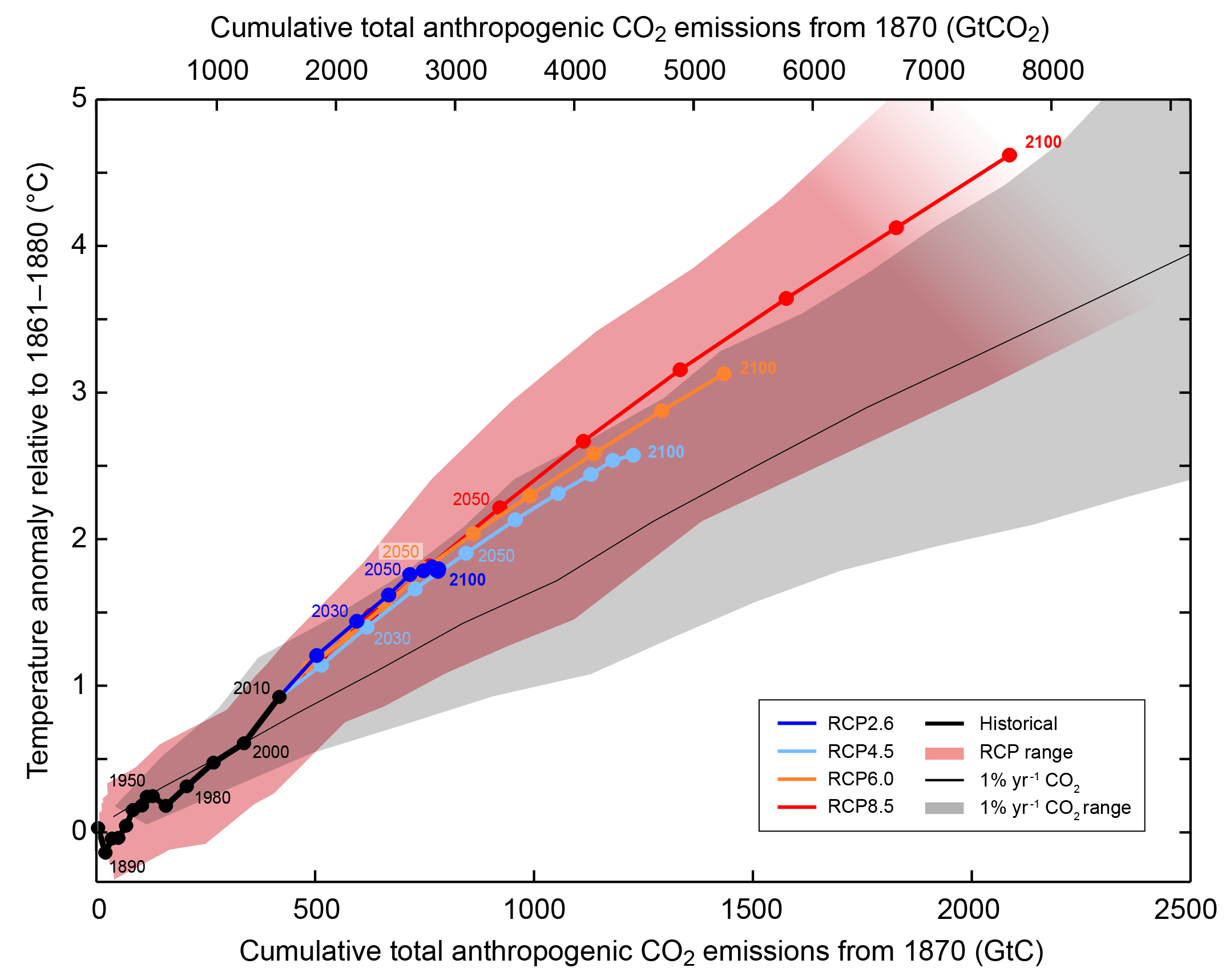 Global mean surface temperature change as a function of the cumulative anthropogenic carbon emissions. Cumulative carbon emissions are the area under the curves in Fig. 2. Colored lines show multi-model means from the RCP scenarios and colored plume indicates uncertainties. Results from exponential CO2 increase experiments at a rate of 1% per year are shown as the black line and grey shading. RCP scenarios lead to somewhat larger warming because they include additional non-CO2 forcings. From ipcc.ch.