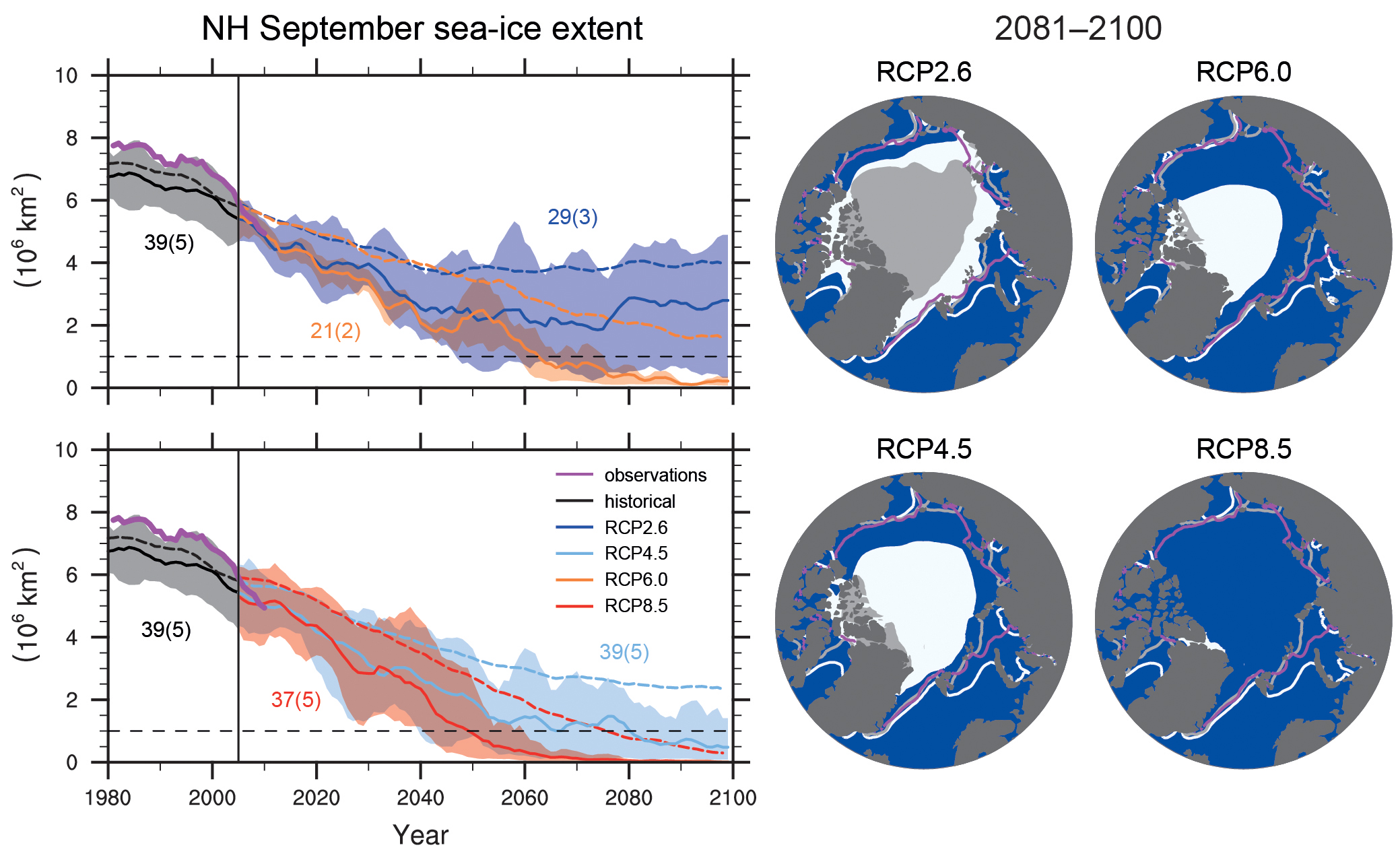 Projections of Arctic sea ice in September. Results from all models are shown as dashed lines in the time series panels on the left and as white shading in the maps on the right. Results from a subset of models that agree best with observed sea ice (numbers in brackets) are shown as solid lines and grey shading. From ipcc.ch.