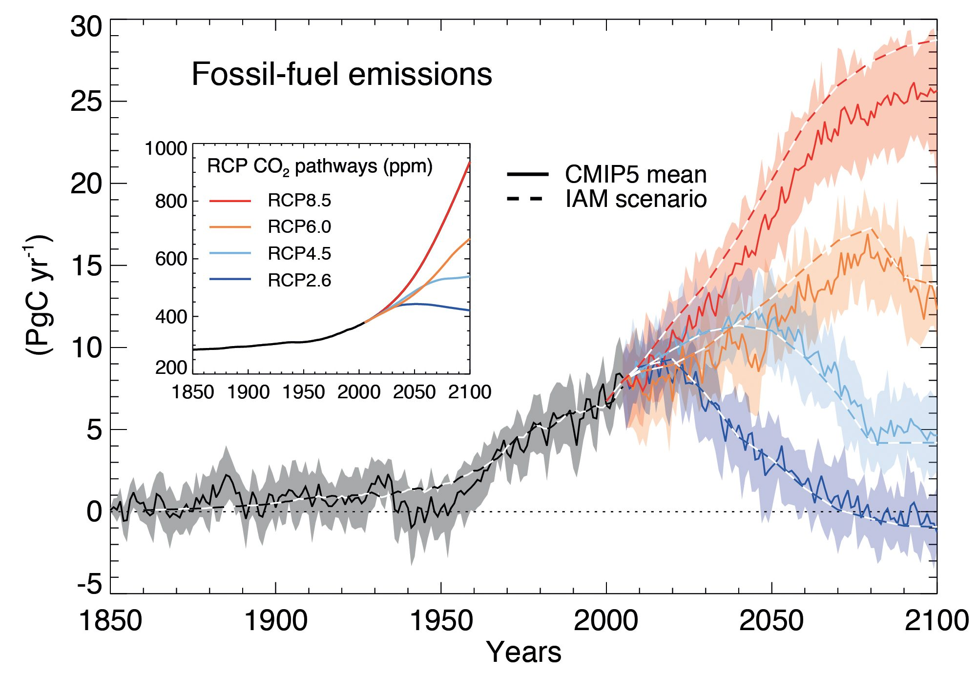 Evolution of CO2 emissions and concentrations (inset) for RCP scenarios. Emissions are calculated from simple carbon cycle box models given the CO2 concentrations. Uncertainties in these calculations are indicated by the shading and the two different lines labeled CMIP5 mean and IAM scenario. From ipcc.ch.