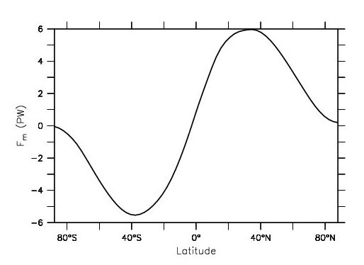 Meridional (northward is positive) heat transport in the climate system as a function of latitude implied from integration of the differences in the fluxes shown in Fig. 3. Units are peta watts (1 PW = 1015 W).