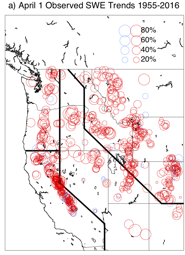 Linear trends in April 1st Snow Water Equivalent (SWE) observed for the period 1955-2016. Red circles indicate decreased snowpack, blue increased. From Mote et al. (2018).