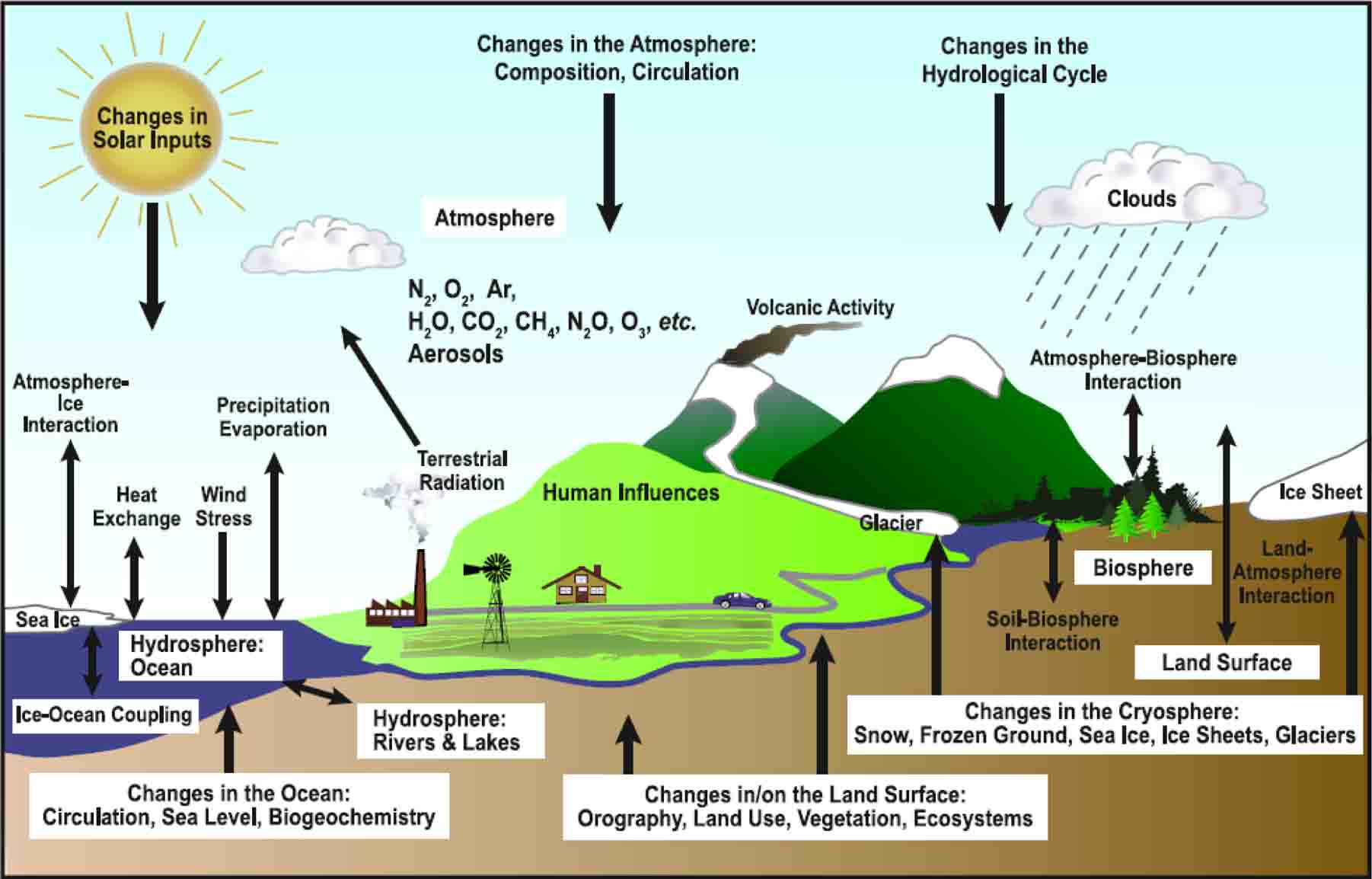 Schematic view of components of the climate system and processes involved in their interactions