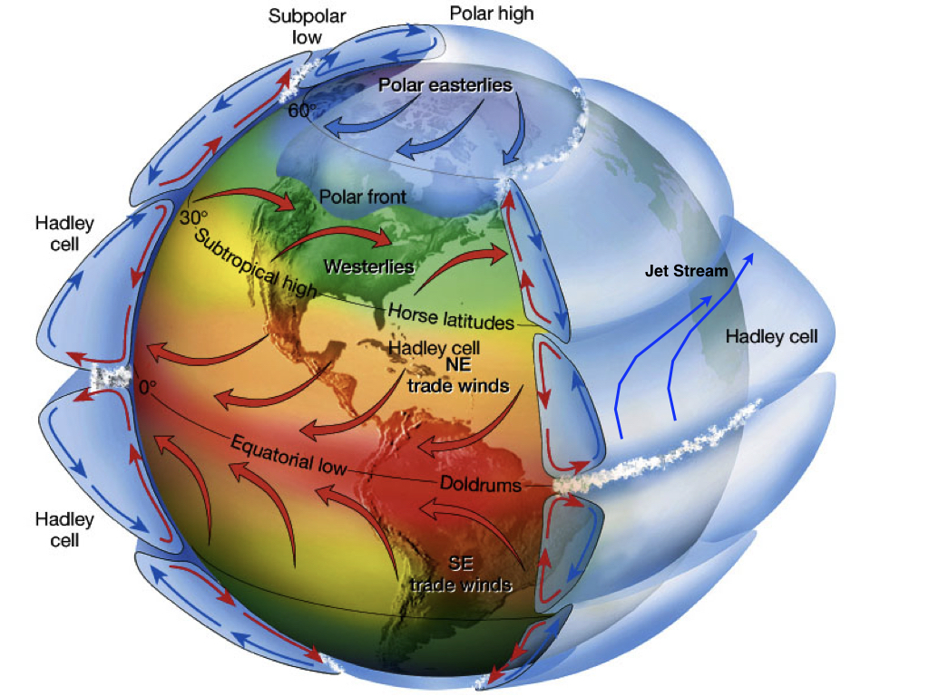 Atmospheric Circulation on a Rotating Earth. Modified from ux1.eiu.edu.