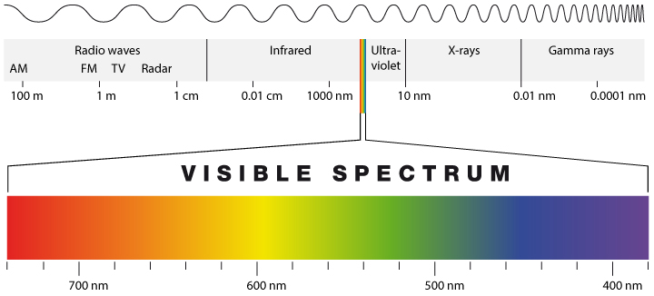 The Spectrum of Electromagnetic Radiation. Electromagnetic radiation ranges from radio-waves with wavelengths of hundreds of meters and more, to gamma rays, with wavelengths of 10-12 m, which is as small as the size of an atomic nucleus. From chromacademy.com.