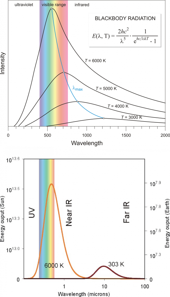 The intensity of blackbody radiation (arbitrary units) according to Planck's law as a function of its wavelength (in nm in the top panel and μm (micrometers, 1 μm = 10-6 m = 1,000 nm) in the bottom panel). The sun's temperature is about 6,000 K, with a peak in the visible part of the spectrum. The blue curve in the top panel shows Wien's law, which describes how the maximum moves towards larger wavelengths at colder temperatures. The bottom panel shows curves representative of sun's (6,000 K) and Earth's (303 K) temperatures. Note that the bottom panel uses a logarithmic x-axis and that the values for the sun (left scale) are about 6 orders of magnitude larger than those for Earth (right scale). Top image from periodni.com, bottom image from learningweather.psu.edu.
