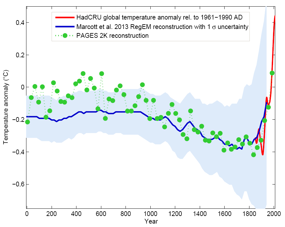 Global multi-proxy temperature reconstructions from the PAGES 2k project based on 7 continental scale regional reconstructions (green) compared with an independent reconstruction that includes the whole Holocene (Marcott et al., 2013; blue with shaded error range; see also Fig. 7) and the instrumental record (red). The PAGES 2k reconstruction represents 30-year averages. It includes many more data than the lower resolution Marcott et al. (2013) reconstruction, particularly for the last 1,000 years. Thus the error range of the PAGES 2k reconstruction is presumably much smaller than that indicated by the blue shading. From RealClimate.