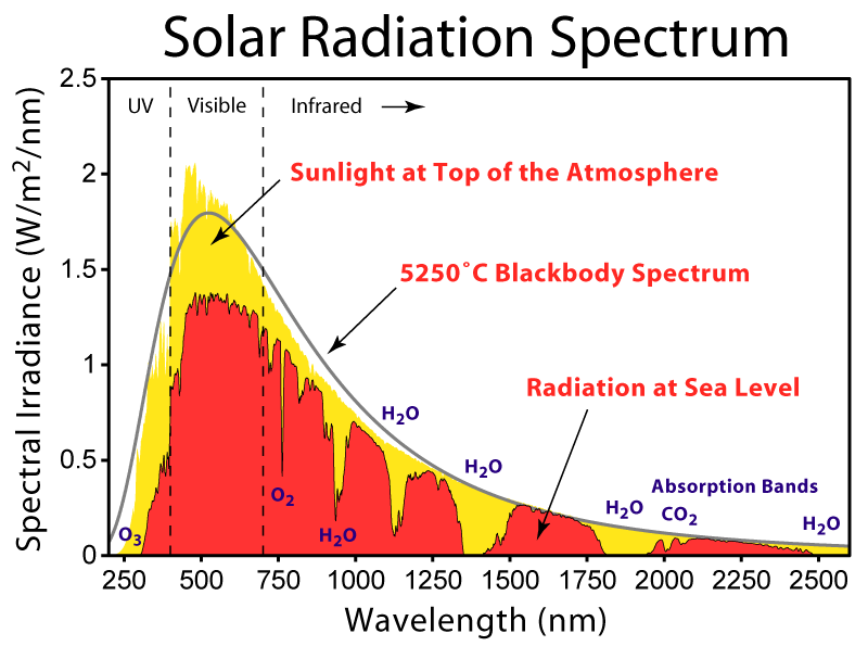 Solar radiation spectra for the incident sunlight at the top-of-the-atmosphere (yellow), at sea level (red), and a blackbody curve (grey). From en.wikipedia.org.
