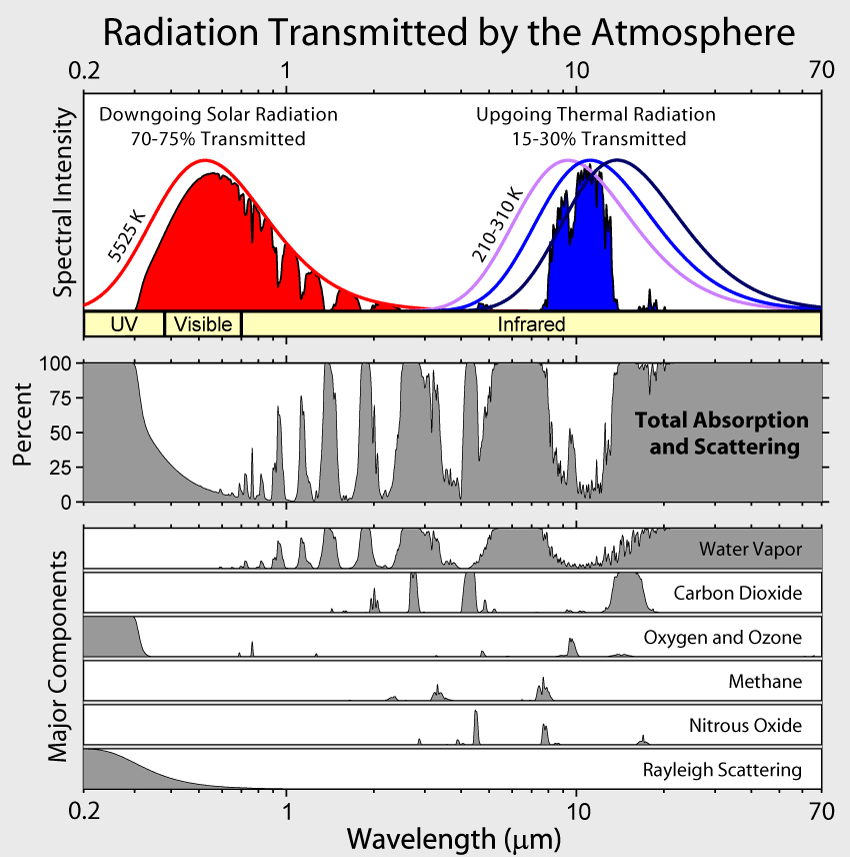 Radiation transmitted and absorbed by the cloud-free atmosphere. The left part of the figure shows the solar radiation and the right part shows Earth's radiation. The blackbody curve at 5525 K (red curve in the top panel) represents the incident (downgoing) solar radiation at the top-of-the-atmosphere. The red filled area is the radiation transmitted through the atmosphere. The difference between the two (the white area between the red curve and the red area) is the amount absorbed by the atmosphere. For Earth's radiation blackbody curves are shown for three temperatures (210, 260, and 310 K) and represent upgoing radiation from the surface. This is a key figure. From commons.wikimedia.org