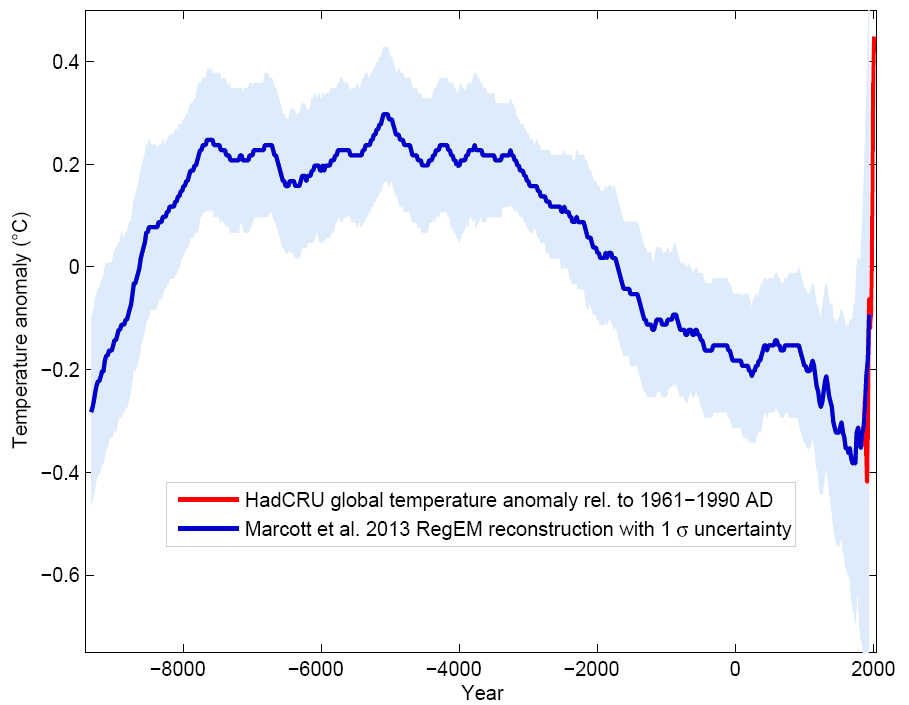 Holocene global surface temperature reconstruction from Marcott et al. (2013, blue) with shaded error ranges together with the instrumental record (red) as a function of time in years CE. From RealClimate.