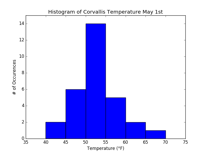 Histogram of 30 year (1985-2016) temperatures in Corvallis on May 1st. Most years (14 out of the 30) the temperature is between 50 and 55°F. The mean of the distribution is 52.8°F, its standard deviation of σ =5.4°F represents its width (about 2/3 of all years have temperatures within ±1 σ of the mean). The histogram, although it approximates well a Gaussian (normal) distribution, is slightly asymmetric such that very warm years (65-70) occur slightly more often than very cold extremes (35-40). The tails of the distribution are the upper and lower bins. They represent rare or extreme events. Only one year was warmer than 65°F. This year (2014) can be regarded as an extreme event. It was a record warm year in Oregon.