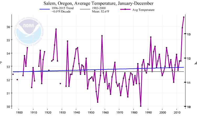 Annual average temperature changes in Salem, Oregon. Note the large year-to-year variations of 2-3°C and the small overall trend (blue line).