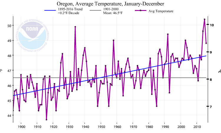 Averaged over the state of Oregon temperature fluctuations from year-to-year are reduced (1-2°C) compared with the figure from Salem and there is a strong (0.1°C/decade) warming trend.