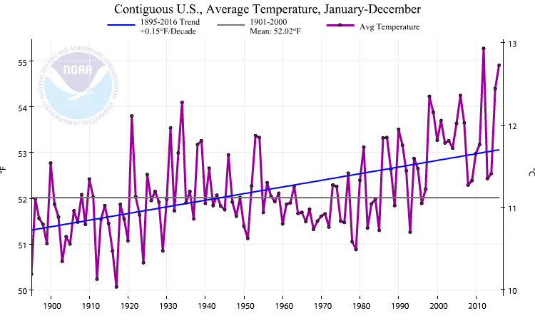 Averaged over the contiguous U.S. the year-to-year variability has slightly decreased compared to Oregon. The warming trend is similar but slightly lower.