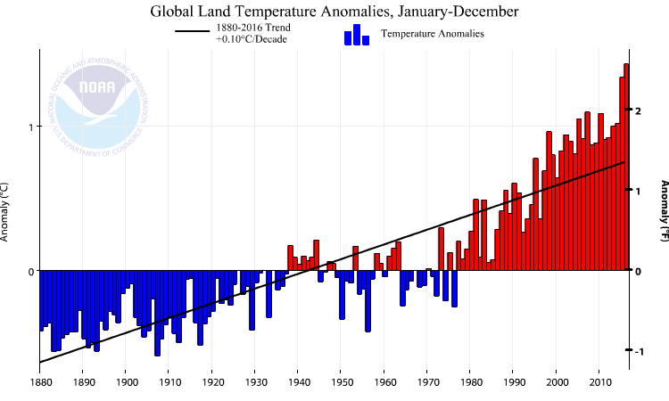 This figure shows anomalies (differences) with respect to the 1901-2000 average of global averaged land temperatures. Averaged over all of Earth's land areas the year-to-year variations are further reduced (~1°C) and the trend is with 0.1°C/decade slightly larger than that in the U.S.