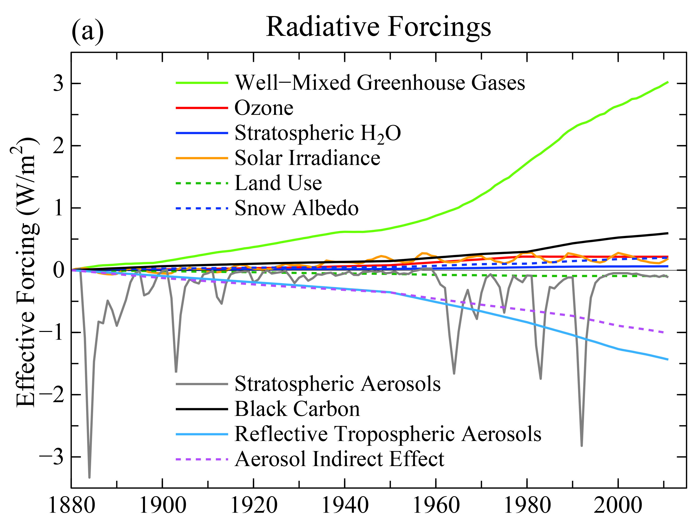 Radiative forcings as a function of time. From data.giss.nasa.gov.