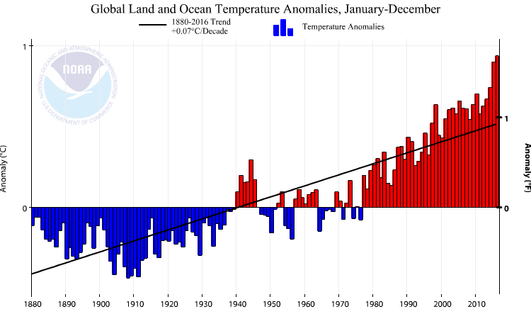 Averaged over land and ocean the increase in Earth's temperature over the past 100 years has been approximately 0.7°C (0.07°C/decade). This result is very robust. Several groups around the world have analyzed the available data in different ways and came to the same conclusion. This is a key figure.