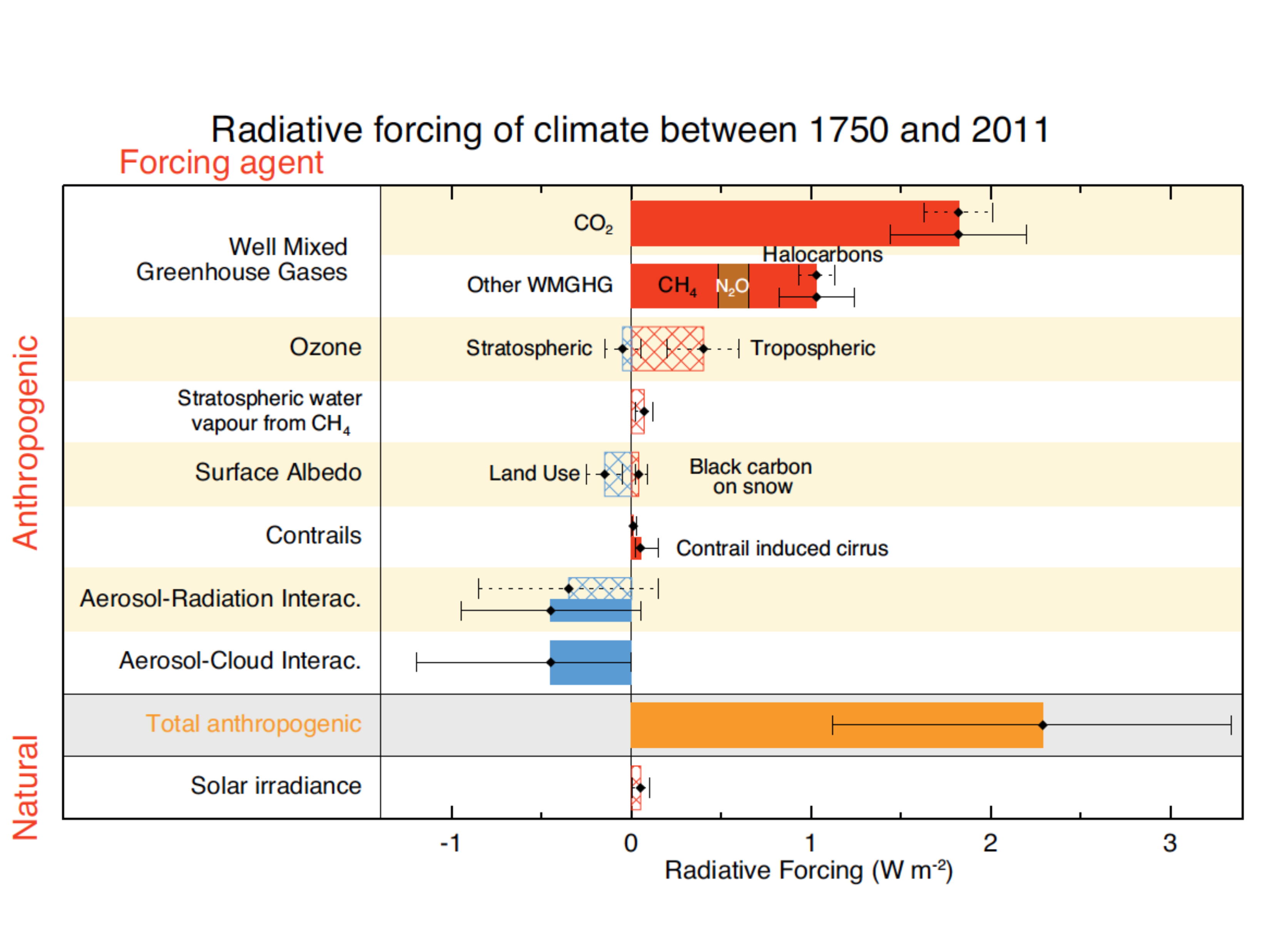 Summary of radiative forcings. From IPCC (2013). Hatched bars denote low confidence and scientific understanding.