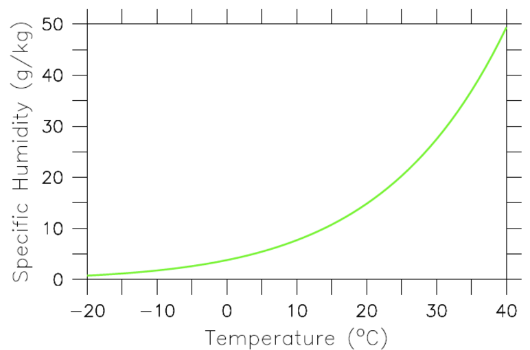 The Clausius-Clapeyron relation describes the amount of water vapor (in g water per kg of moist air) that air at saturation can hold as a function of temperature. All points long the green line represent 100% relative humidity. The lower a point is below the green line the lower its relative humidity will be. E.g. a point half way between the green line and the zero line would have 50% relative humidity.