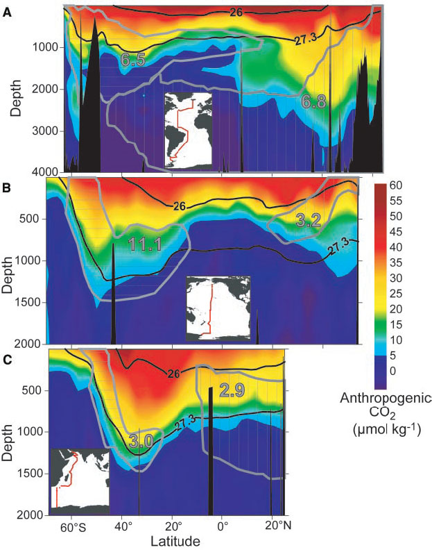 Latitude-depth sections of anthropogenic carbon in the Atlantic (A), Pacific (B), and Indian (C) oceans. Note that the depth scale is different in panel (A) from the other panels. Black lines denote two surfaces of constant potential density (expressed in σθ = density - 1000 kg m-3). Movements in the ocean are preferentially along lines of constant potential density because it requires no change in energy (adiabatic). Grey outlines and numbers denote different intermediate and deep water masses and their anthropogenic carbon content in PgC. From pmel.noaa.gov.