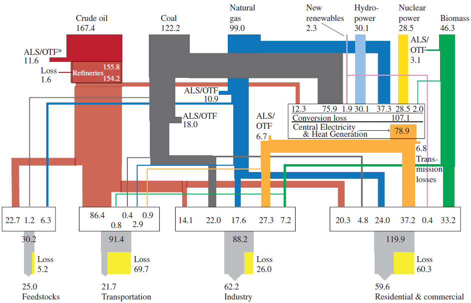 Energy flows in the world economy in 2005 in exajoules (1EJ = 1018J) per year from primary sources top to end-use sector (bottom). ALS = Autoconsumption, losses, stock changes. OTF = other transformation to secondary fuels. From GEA (2012).