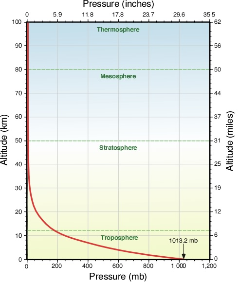 Air Pressure as a Function of Altitude. From physicalgeography.net.