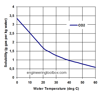Solubility of CO2 in water. From engineeringtoolbox.com.