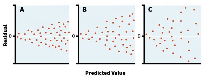 Figure11.2. Three hypothetical residual scatters. In Case A, the variance is proportional to predicted values, which suggests a Poisson distribution. In Case B, the variance increases with the square of expected values and the data approximate a log-normal distribution. The severe funnel shape in Case C indicates that the variance is proportional to the fourth power of predicted values (with permission from Sabin and Stafford 1990).