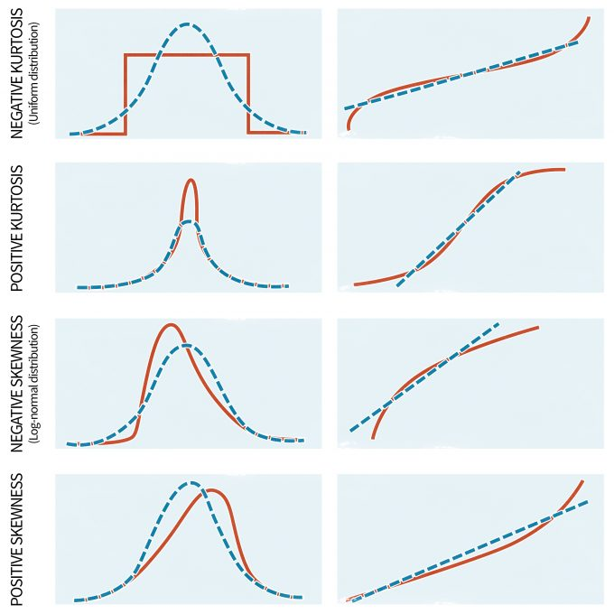 Figure 11.3. Plots of four hypothetical distributions (left column) with their respective normal probability plots (right column). Solid and broken lines show the observed and normal (expected) distributions, respectively (with permission from Sabin and Stafford 1990).