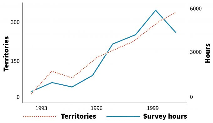 Figure 12.4. Number of survey hours and willow flycatcher territories documented in Arizona, 1993-2000. Note that without also reporting the survey effort on the same chart as number of territories, this result could have been easily be misinterpreted by the reader as an increase in number of flycatchers over time. Redrafted from Paradzick et al. (2001)