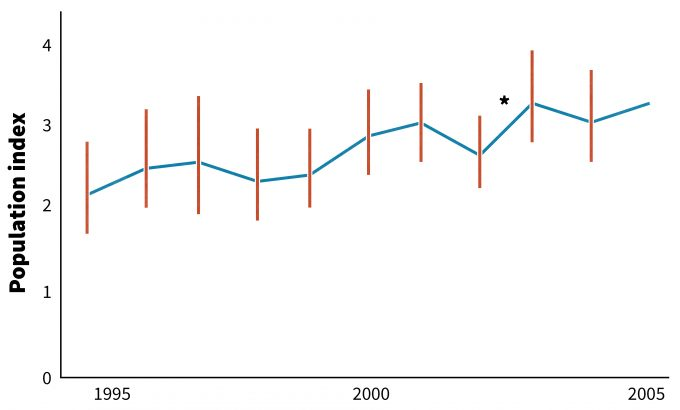 Figure 12.5. Annual population indices (1995-2005) for Barred Owls, a species monitored in both central and northern Ontario. Data were collected by participants in the Ontario Nocturnal Owl Survey. Asterisks indicate significant differences between pairs of years: * P<0.05, ** P<0.01. Redrafted from Crewe and Badzinski (2006).