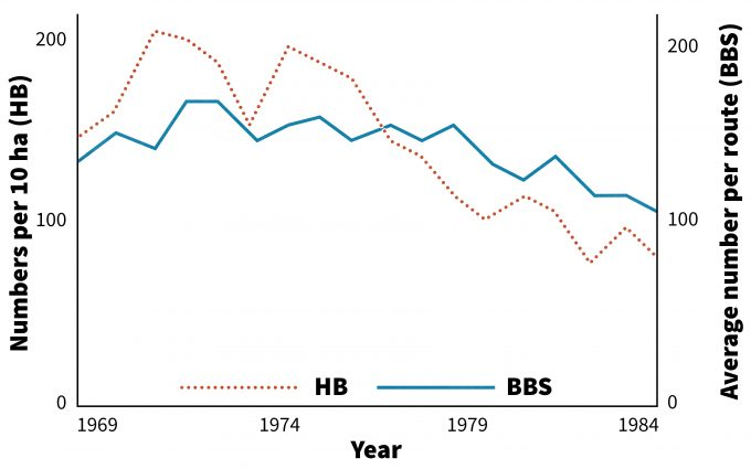Figure 12.6. Combined abundances of 19 selected species of forest-dwelling birds on the 10-ha study plot at Hubbard Brook (HB) and on the Breeding Bird Surveys (BBS) routes in New Hampshire, 1969-1986. Redrafted from Holmes and Sherry (1988).