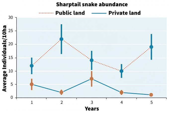Figure 13.1. Hypothetical patterns of detections of sharptail snakes in the foothills of the Willamette Valley, Oregon.