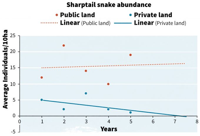 Figure 13.3. Trend lines associated with hypothetical sharptail snake abundance and forecast estimates of abundance 2.5 years into the future. Note that at 7.5 years, the estimate falls to 0 on private land.