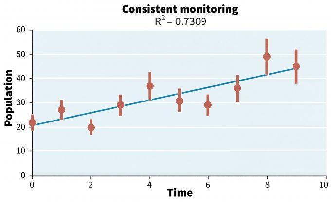 Figure 14.1. Example of an increasing population over time using consistent monitoring techniques in each time period.
