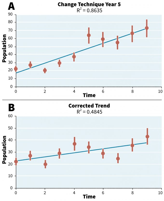 Figure 14.2. A. Example of a monitoring data set in which an alternative technique was instituted in time period 5 (A). The associated trend line may be due to increased numbers of animals, increased detectability of animals using the new technique, or both. This trend has been standardized to the original technique and shows a much more modest slope (B).