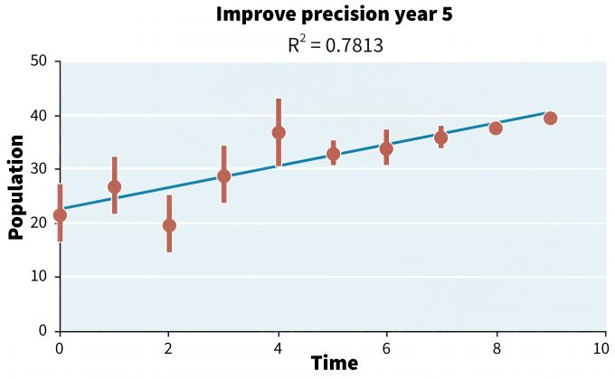 Figure 14.3. Example of a monitoring data set in which sampling intensity was increased and/or sampling error was decreased at year 5 to improve the fit of the tend line. The R2 prior to the change over 5 years was 0.58 and after the change the fit improved to 0.99.