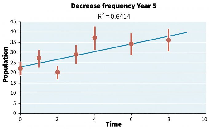 Figure 14.4. Influence of reducing the frequency of monitoring from every year to every other year after 5 years. The decision to move back to annual sampling would be based on a trigger point such as two consecutive time periods showing a decline.